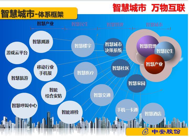 智慧城市体系框架